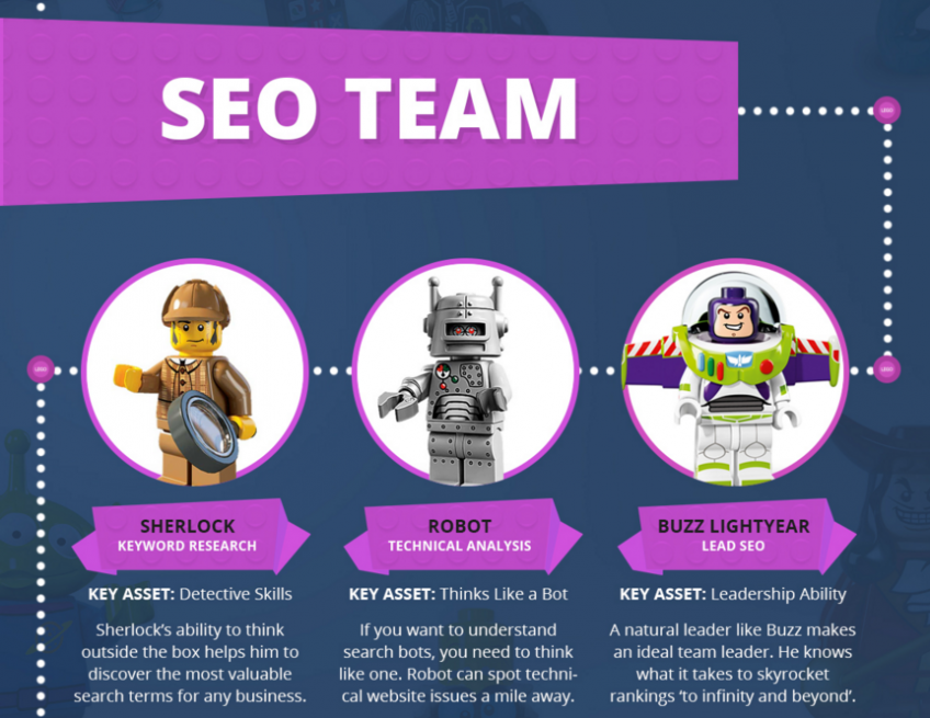 The Ultimate LEGO Digital Agency